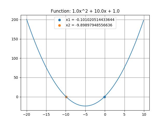 二次関数 解の公式