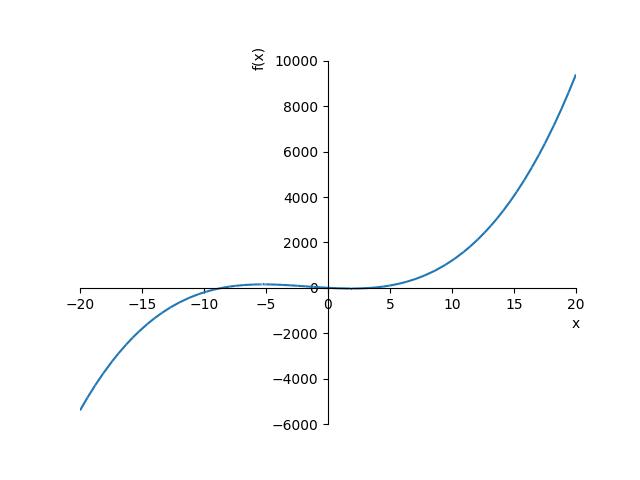 Sympy 3次関数グラフ
